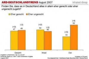 Eine Umfrage der ARD zur Gerechtigkeit in Deutschland